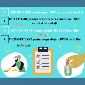 Dotarea IÎG cu dezinfectanți/ dozatoare, termometre